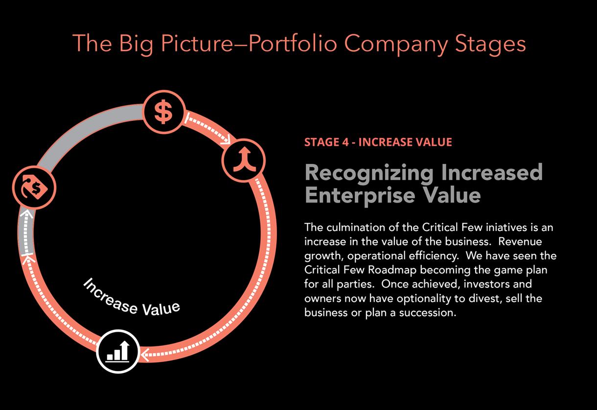 increased-enterprise-value