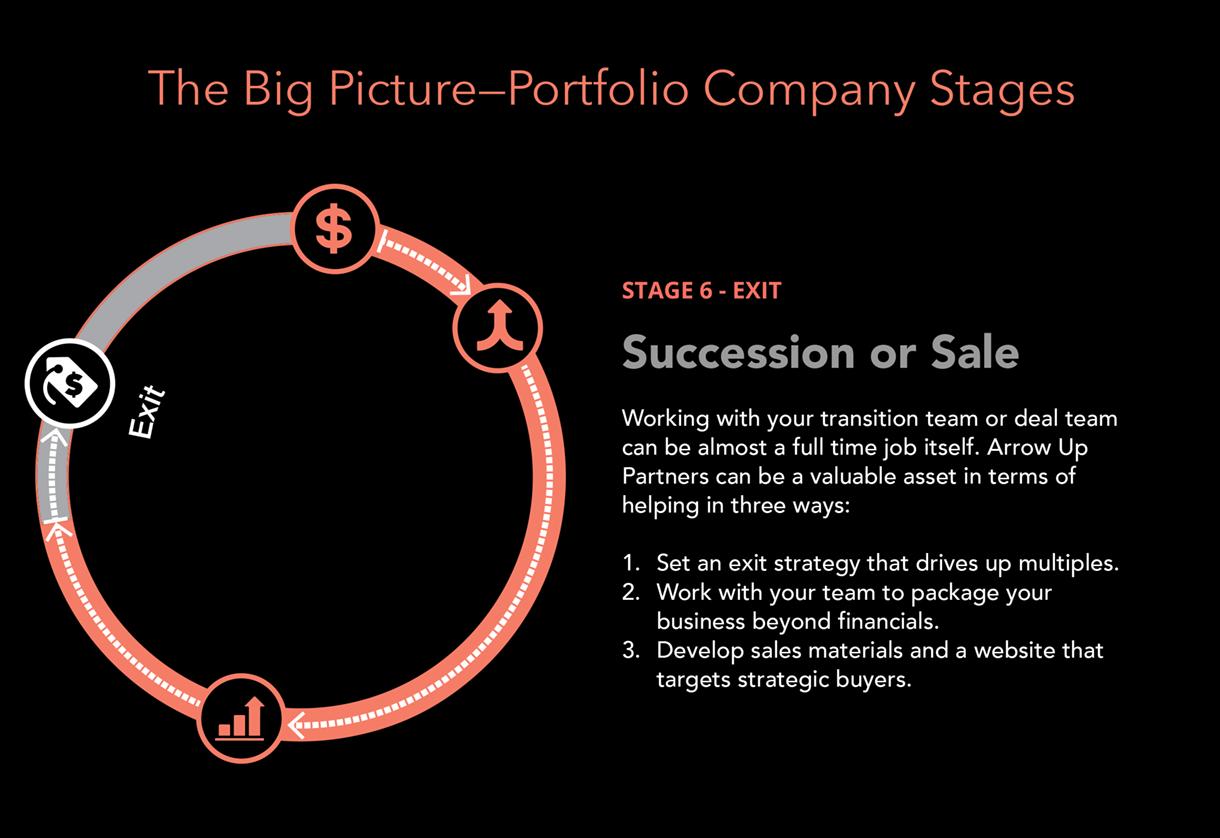 succession-sale-company